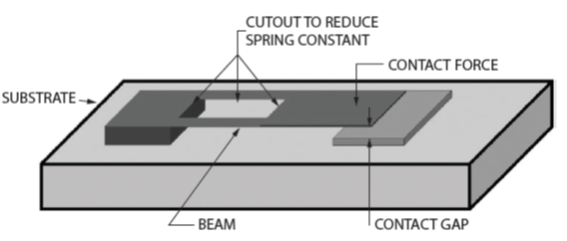 micro reed switch, mems reed switch, mems reed switch structure