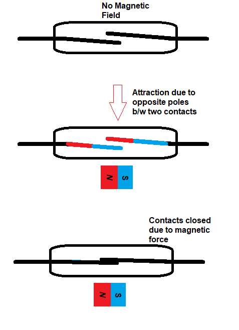 reed switch working, how does a reed switch work, how reed switch works, how do magnetic switch works, reed switch operation, reed switch working principle